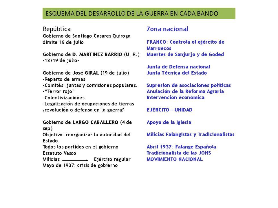 ESQUEMA DEL DESARROLLO DE LA GUERRA EN CADA BANDO