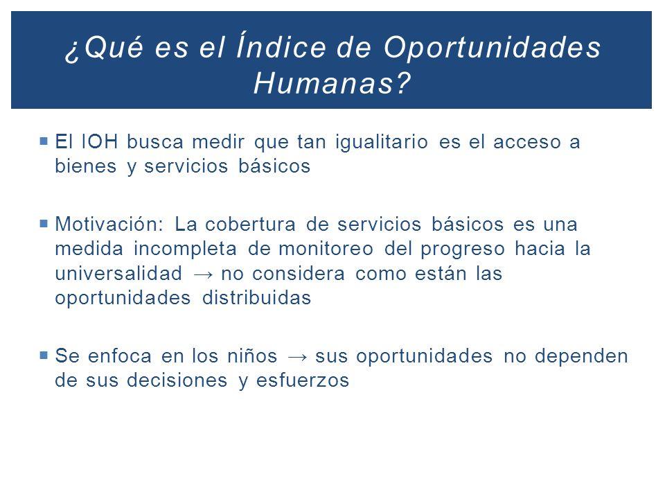 El IOH busca medir que tan igualitario es el acceso a bienes y servicios básicos Motivación: La cobertura de servicios básicos es una medida incomplet