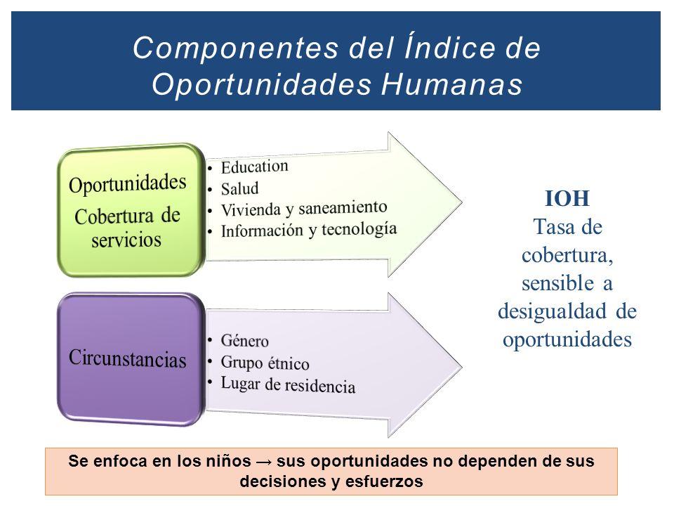 Componentes del Índice de Oportunidades Humanas IOH Tasa de cobertura, sensible a desigualdad de oportunidades Se enfoca en los niños sus oportunidade