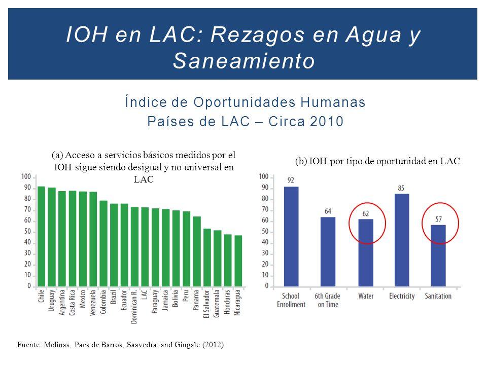 Índice de Oportunidades Humanas Países de LAC – Circa 2010 IOH en LAC: Rezagos en Agua y Saneamiento (a) Acceso a servicios básicos medidos por el IOH