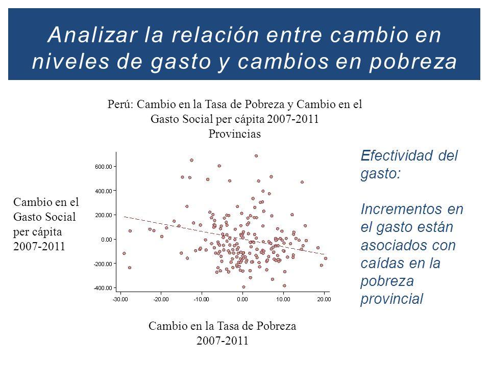 Analizar la relación entre cambio en niveles de gasto y cambios en pobreza Perú: Cambio en la Tasa de Pobreza y Cambio en el Gasto Social per cápita 2