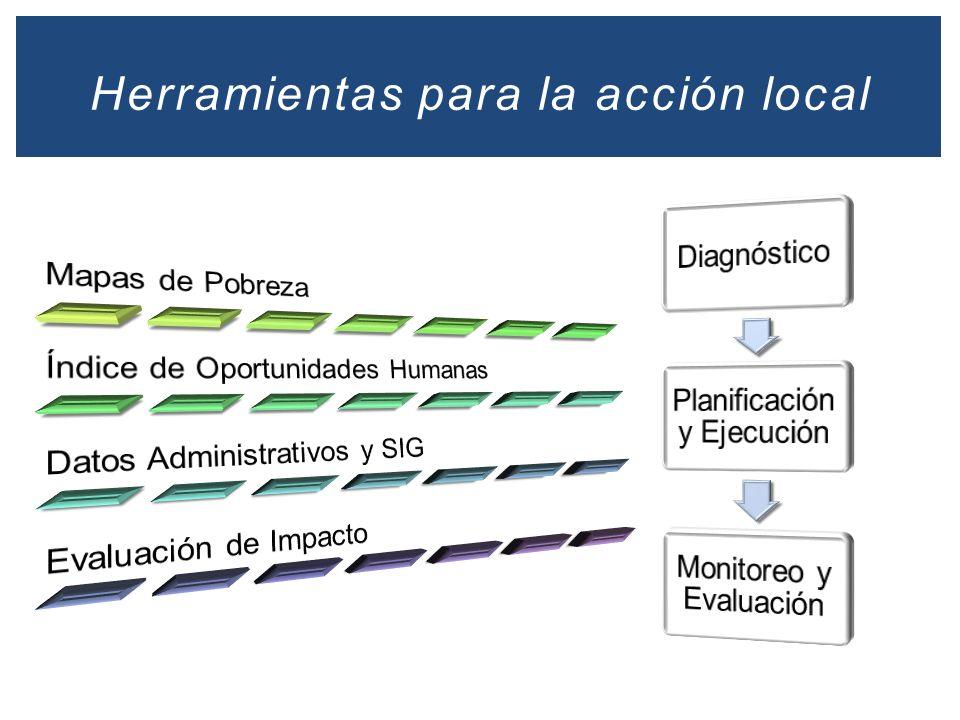 Analizar la relación entre cambio en niveles de gasto y cambios en pobreza Perú: Cambio en la Tasa de Pobreza y Cambio en el Gasto Social per cápita 2007-2011 Provincias Cambio en la Tasa de Pobreza 2007-2011 Cambio en el Gasto Social per cápita 2007-2011 Efectividad del gasto: Incrementos en el gasto están asociados con caídas en la pobreza provincial