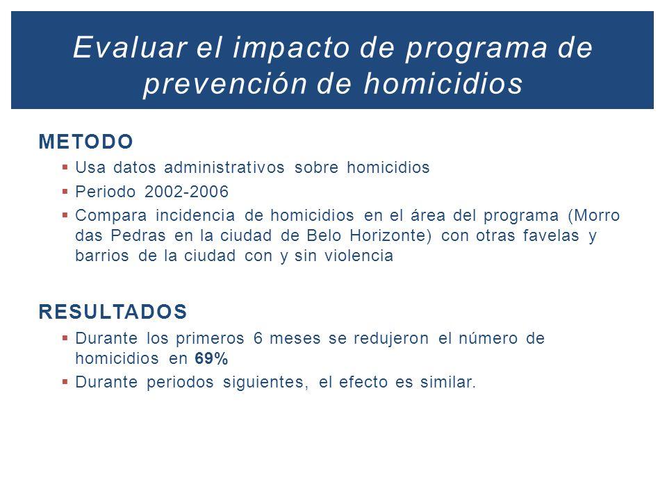 METODO Usa datos administrativos sobre homicidios Periodo 2002-2006 Compara incidencia de homicidios en el área del programa (Morro das Pedras en la c