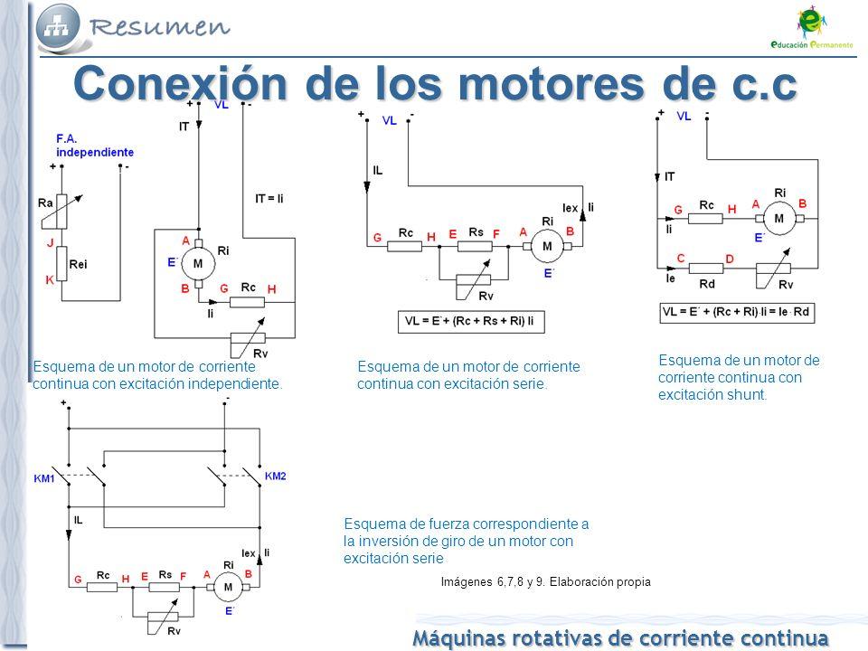Máquinas rotativas de corriente continua Esquema de un motor de corriente continua con excitación independiente.