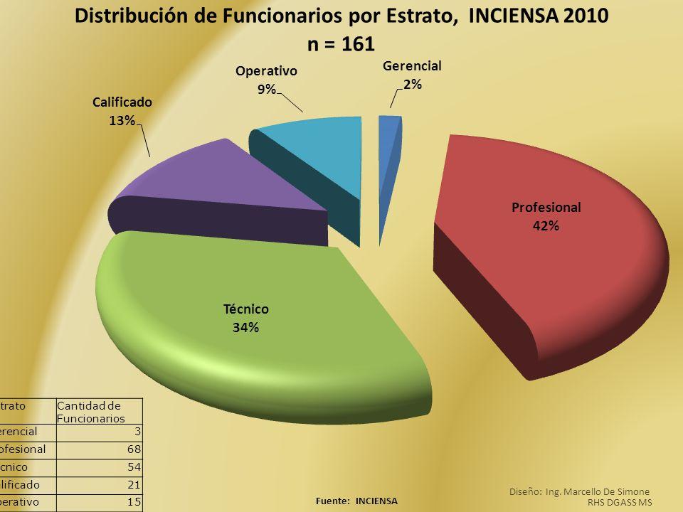 EstratoCantidad de Funcionarios Gerencial3 Profesional68 Técnico54 Calificado21 Operativo15