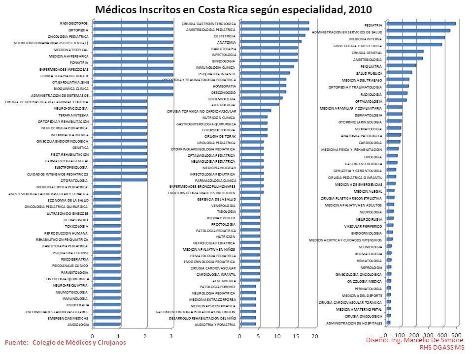 Médicos Inscritos en Costa Rica según especialidad, 2010 Diseño: Ing. Marcello De Simone RHS DGASS MS