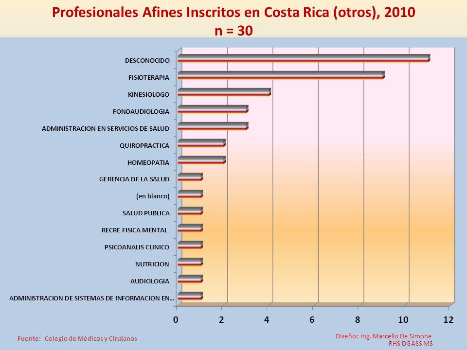 Profesionales Afines Inscritos en Costa Rica (otros), 2010 n = 30 Diseño: Ing. Marcello De Simone RHS DGASS MS Fuente: Colegio de Médicos y Cirujanos