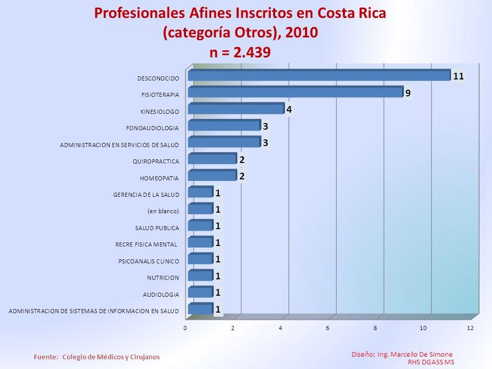 Diseño: Ing. Marcello De Simone RHS DGASS MS Profesionales Afines Inscritos en Costa Rica (categoría Otros), 2010 n = 2.439
