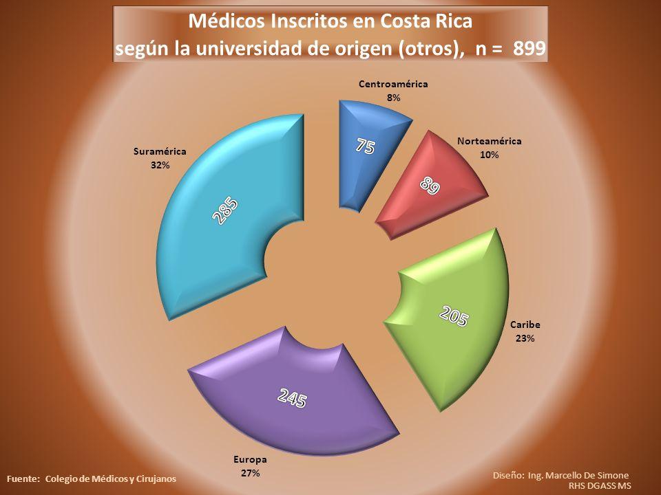 Diseño: Ing. Marcello De Simone RHS DGASS MS Fuente: Colegio de Médicos y Cirujanos