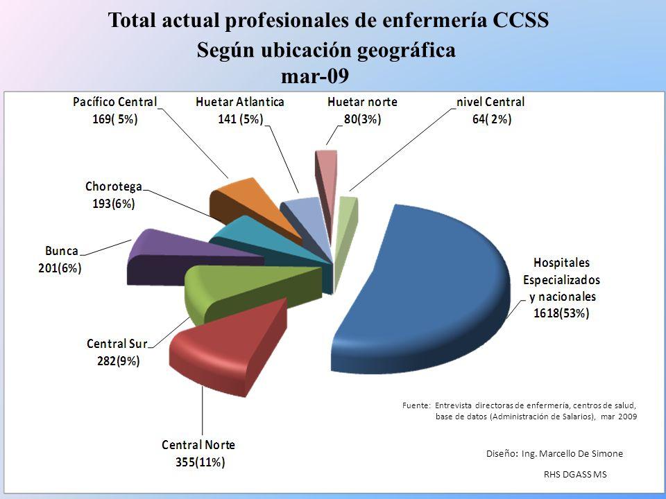 Total actual profesionales de enfermería CCSS Según ubicación geográfica mar-09 Fuente: Entrevista directoras de enfermería, centros de salud, base de