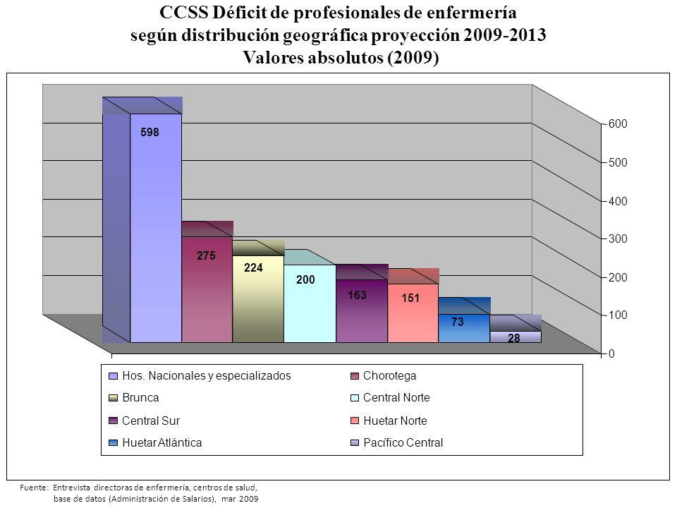 Fuente: Entrevista directoras de enfermería, centros de salud, base de datos (Administración de Salarios), mar 2009 CCSS Déficit de profesionales de e