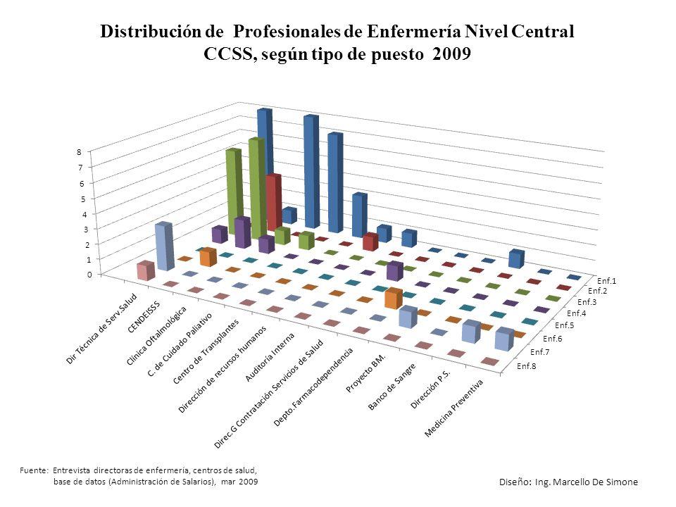 Fuente: Entrevista directoras de enfermería, centros de salud, base de datos (Administración de Salarios), mar 2009 Diseño: Ing. Marcello De Simone Di