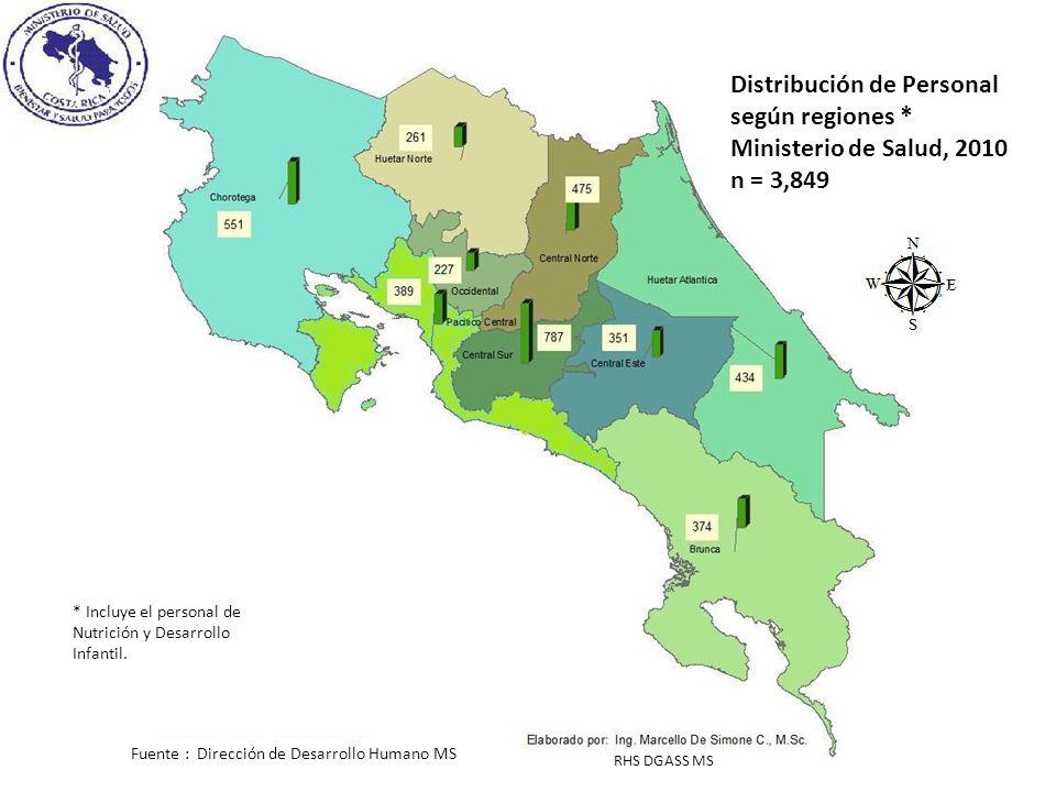 Distribución de Personal según regiones * Ministerio de Salud, 2010 n = 3,849 * Incluye el personal de Nutrición y Desarrollo Infantil. Fuente : Direc