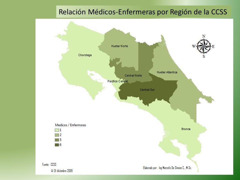 Relación Médicos-Enfermeras por Región de la CCSS