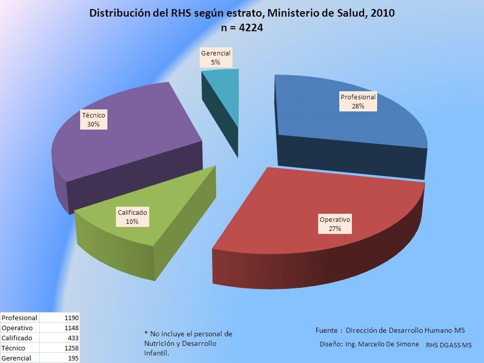 Fuente : Dirección de Desarrollo Humano MS RHS DGASS MS * No incluye el personal de Nutrición y Desarrollo Infantil.