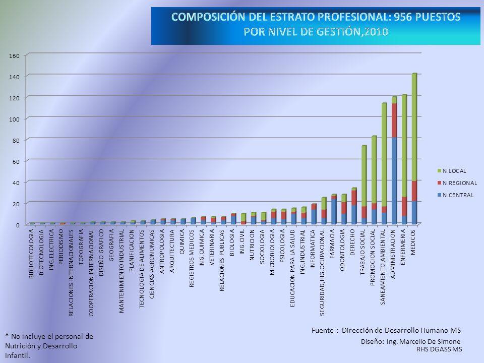 Fuente: Entrevista directoras de enfermería, centros de salud, base de datos (Administración de Salarios), mar 2009 Diseño: Ing.