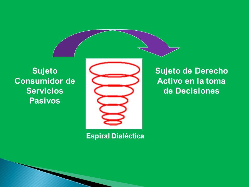 Sujeto Consumidor de Servicios Pasivos Sujeto de Derecho Activo en la toma de Decisiones Espiral Dialéctica