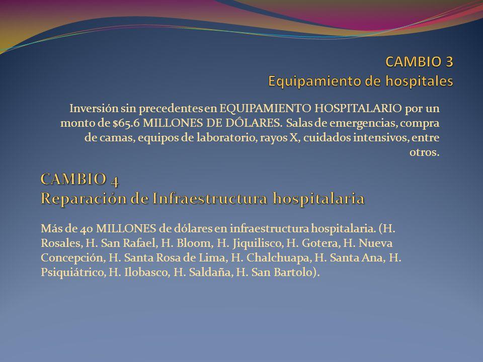 Inversión sin precedentes en EQUIPAMIENTO HOSPITALARIO por un monto de $65.6 MILLONES DE DÓLARES. Salas de emergencias, compra de camas, equipos de la