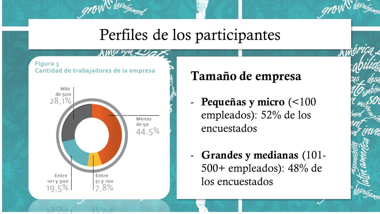 Tamaño de empresa - Pequeñas y micro (<100 empleados): 52% de los encuestados - Grandes y medianas (101- 500+ empleados): 48% de los encuestados Tamañ