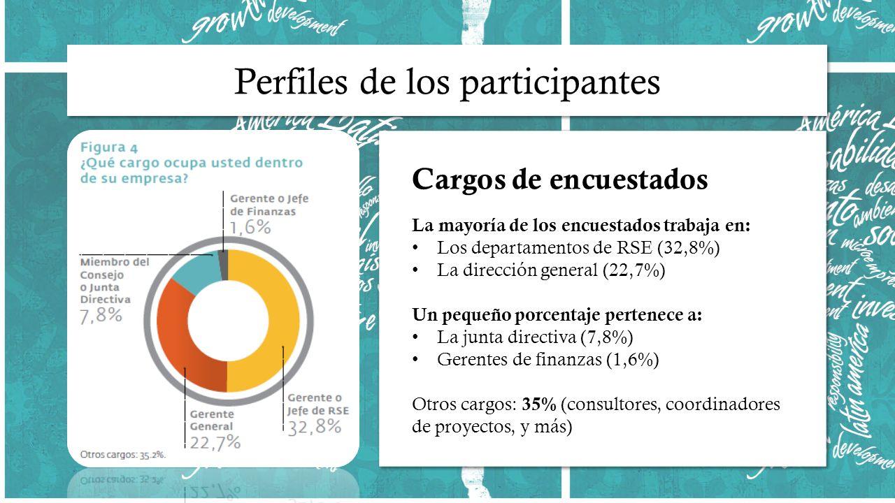 Cargos de encuestados La mayoría de los encuestados trabaja en: Los departamentos de RSE (32,8%) La dirección general (22,7%) Un pequeño porcentaje pertenece a: La junta directiva (7,8%) Gerentes de finanzas (1,6%) Otros cargos: 35% (consultores, coordinadores de proyectos, y más) Cargos de encuestados La mayoría de los encuestados trabaja en: Los departamentos de RSE (32,8%) La dirección general (22,7%) Un pequeño porcentaje pertenece a: La junta directiva (7,8%) Gerentes de finanzas (1,6%) Otros cargos: 35% (consultores, coordinadores de proyectos, y más)