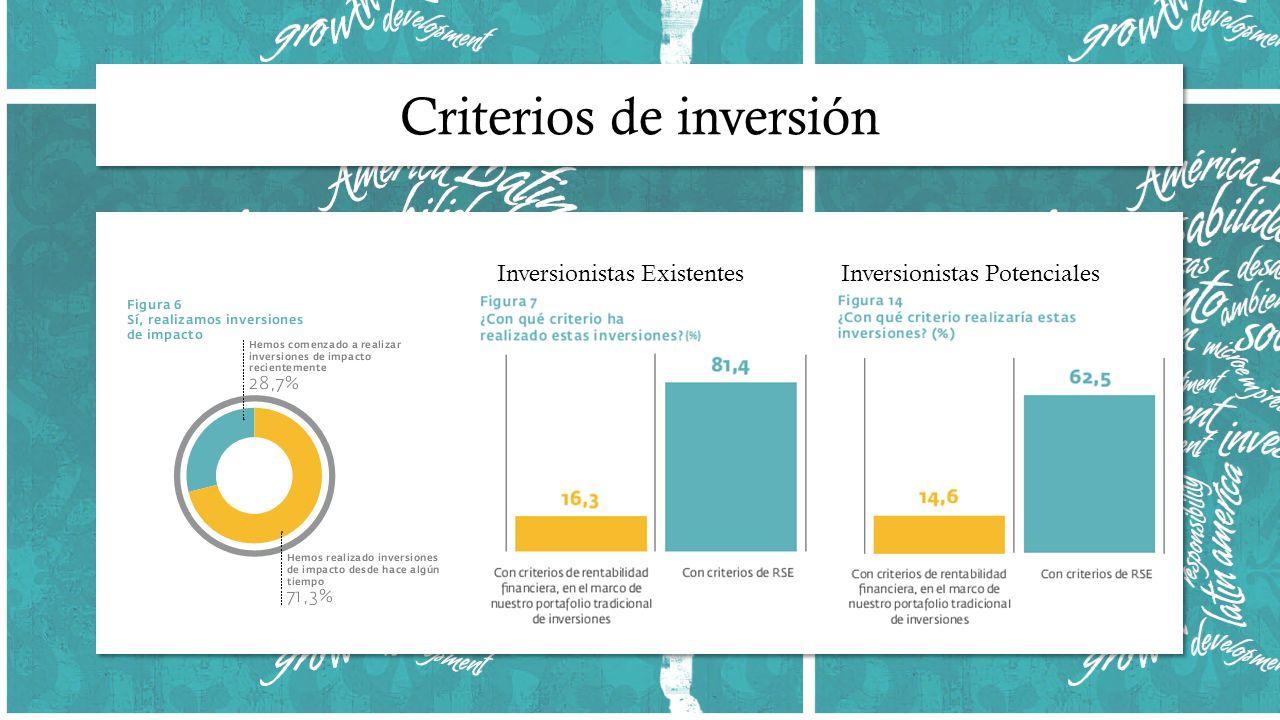 Inversionistas Existentes Inversionistas Potenciales