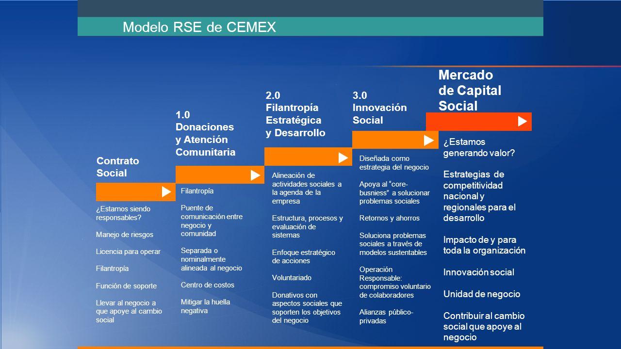 Contrato Social 1.0 Donaciones y Atención Comunitaria 2.0 Filantropía Estratégica y Desarrollo 3.0 Innovación Social Mercado de Capital Social ¿Estamos siendo responsables.