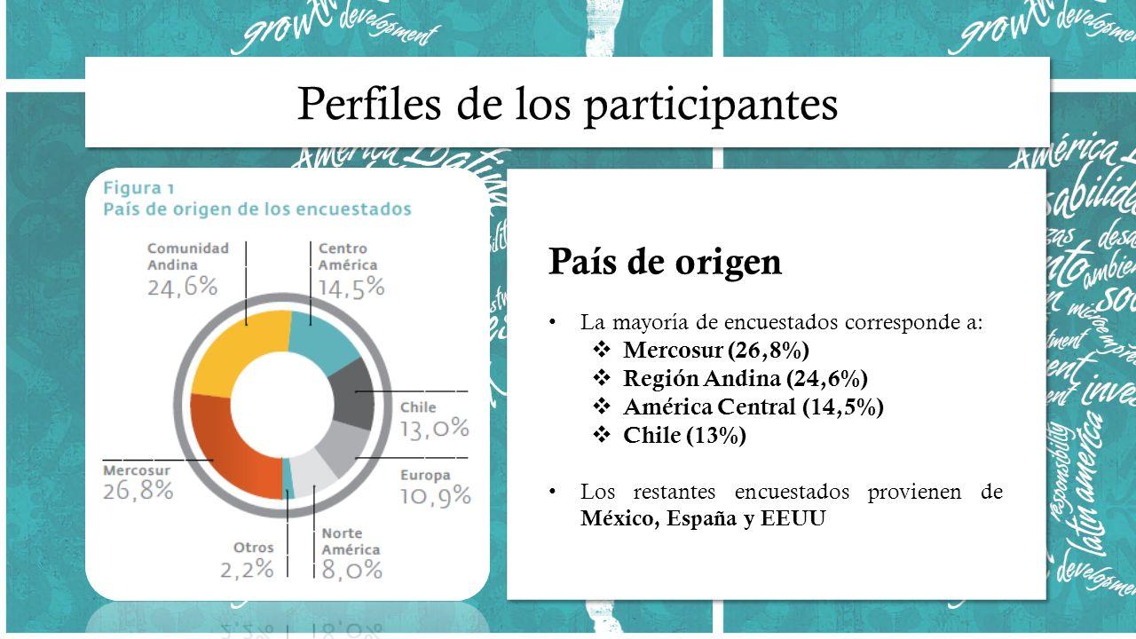 País de origen La mayoría de encuestados corresponde a: Mercosur (26,8%) Región Andina (24,6%) América Central (14,5%) Chile (13%) Los restantes encuestados provienen de México, España y EEUU País de origen La mayoría de encuestados corresponde a: Mercosur (26,8%) Región Andina (24,6%) América Central (14,5%) Chile (13%) Los restantes encuestados provienen de México, España y EEUU
