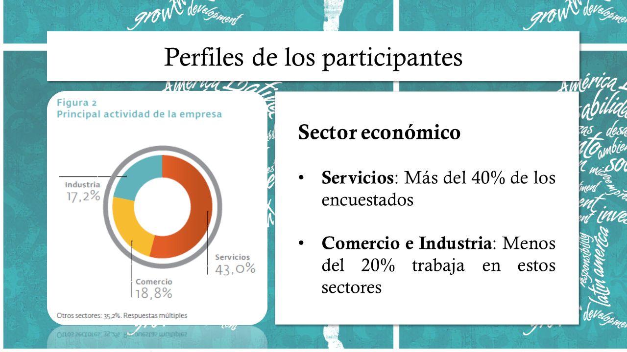 Sector económico Servicios : Más del 40% de los encuestados Comercio e Industria : Menos del 20% trabaja en estos sectores Sector económico Servicios : Más del 40% de los encuestados Comercio e Industria : Menos del 20% trabaja en estos sectores