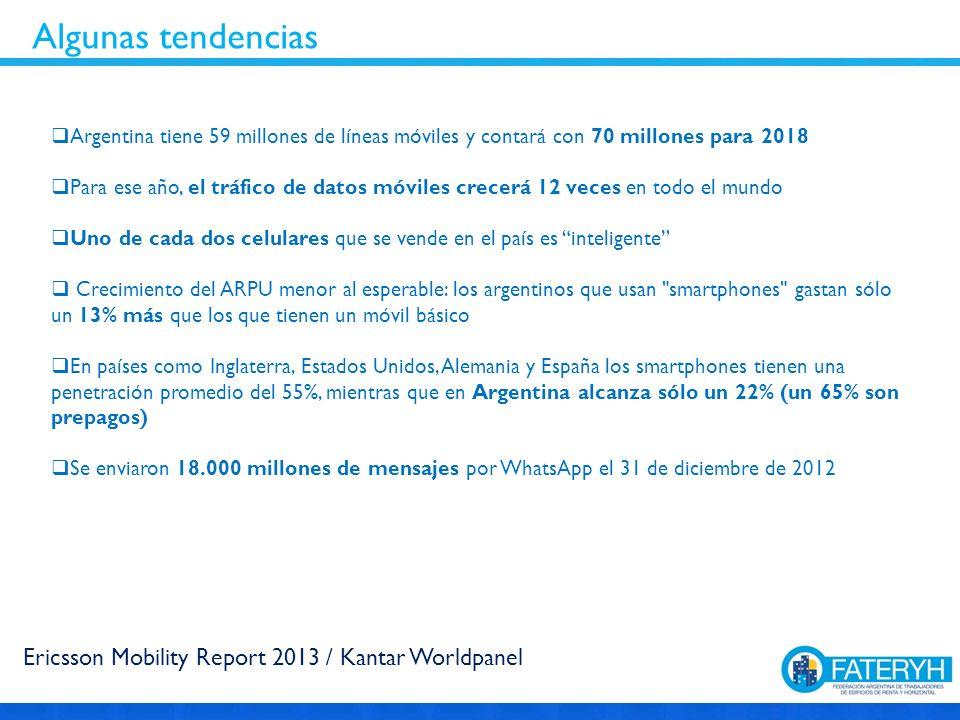 Argentina tiene 59 millones de líneas móviles y contará con 70 millones para 2018 Para ese año, el tráfico de datos móviles crecerá 12 veces en todo el mundo Uno de cada dos celulares que se vende en el país es inteligente Crecimiento del ARPU menor al esperable: los argentinos que usan smartphones gastan sólo un 13% más que los que tienen un móvil básico En países como Inglaterra, Estados Unidos, Alemania y España los smartphones tienen una penetración promedio del 55%, mientras que en Argentina alcanza sólo un 22% (un 65% son prepagos) Se enviaron 18.000 millones de mensajes por WhatsApp el 31 de diciembre de 2012 Algunas tendencias Ericsson Mobility Report 2013 / Kantar Worldpanel