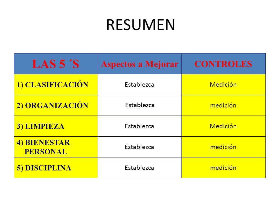RESUMEN LAS 5 ´S Aspectos a MejorarCONTROLES MediciónEstablezca 1) CLASIFICACIÓN 2) ORGANIZACIÓN 3) LIMPIEZA 4) BIENESTAR PERSONAL 5) DISCIPLINA Estab