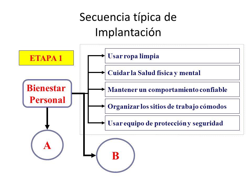 Secuencia típica de Implantación ETAPA 1 Bienestar Personal A Usar ropa limpia Cuidar la Salud física y mental Mantener un comportamiento confiable Or