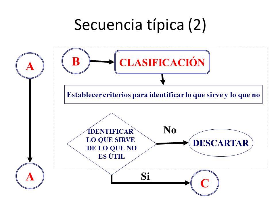 Secuencia típica (2) A C B A CLASIFICACIÓN Establecer criterios para identificar lo que sirve y lo que no IDENTIFICAR LO QUE SIRVE DE LO QUE NO ES ÚTI