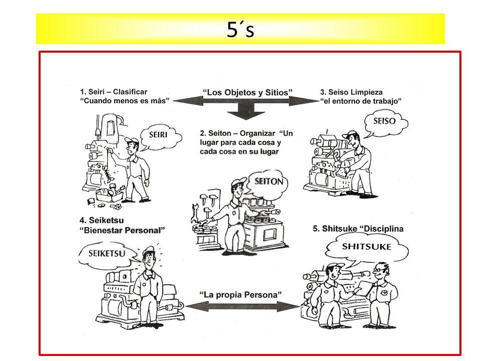 Mecanismo para establecer procedimientos estándar para las 5 ´S Identifique Establezca Determine Si encuentra algo erróneo, determine: Cuáles son.