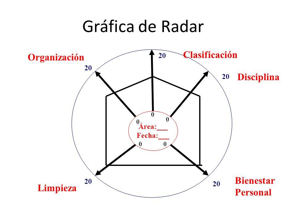 Gráfica de Radar Área:___ Fecha:___ 0 0 00 0 20 Clasificación Disciplina Bienestar Personal Limpieza Organización
