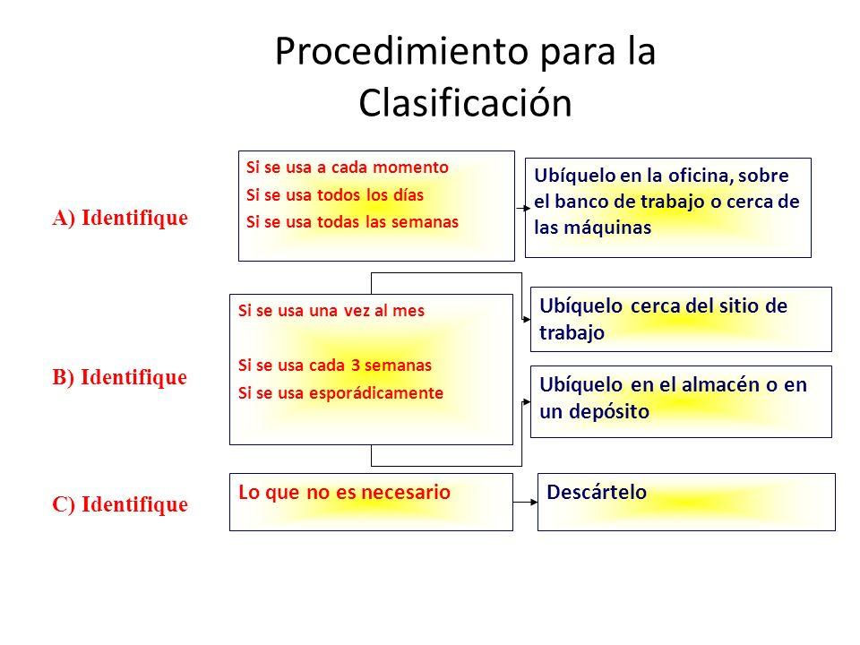 Procedimiento para la Clasificación Si se usa a cada momento Si se usa todos los días Si se usa todas las semanas Ubíquelo en la oficina, sobre el ban