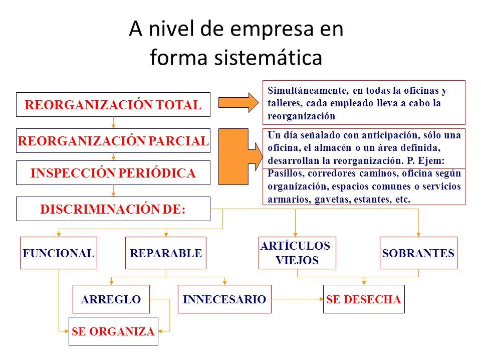 A nivel de empresa en forma sistemática REORGANIZACIÓN TOTAL REORGANIZACIÓN PARCIAL INSPECCIÓN PERIÓDICA DISCRIMINACIÓN DE: Simultáneamente, en todas