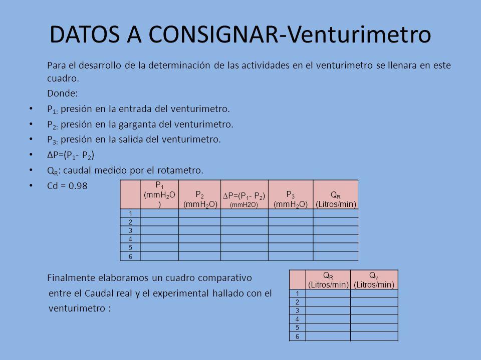 DATOS A CONSIGNAR-Venturimetro Para el desarrollo de la determinación de las actividades en el venturimetro se llenara en este cuadro. Donde: P 1: pre