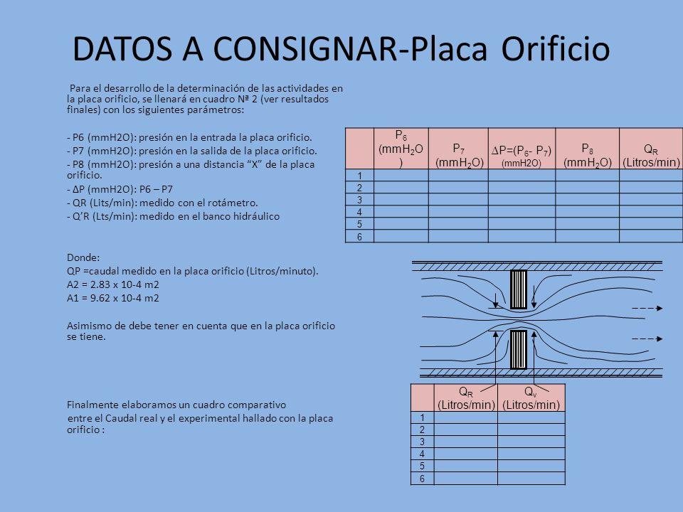 DATOS A CONSIGNAR-Placa Orificio Para el desarrollo de la determinación de las actividades en la placa orificio, se llenará en cuadro Nª 2 (ver result