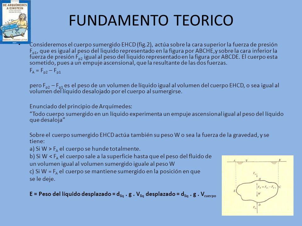 FUNDAMENTO TEORICO Consideremos el cuerpo sumergido EHCD (fig.2), actúa sobre la cara superior la fuerza de presión F p1, que es igual al peso del liq