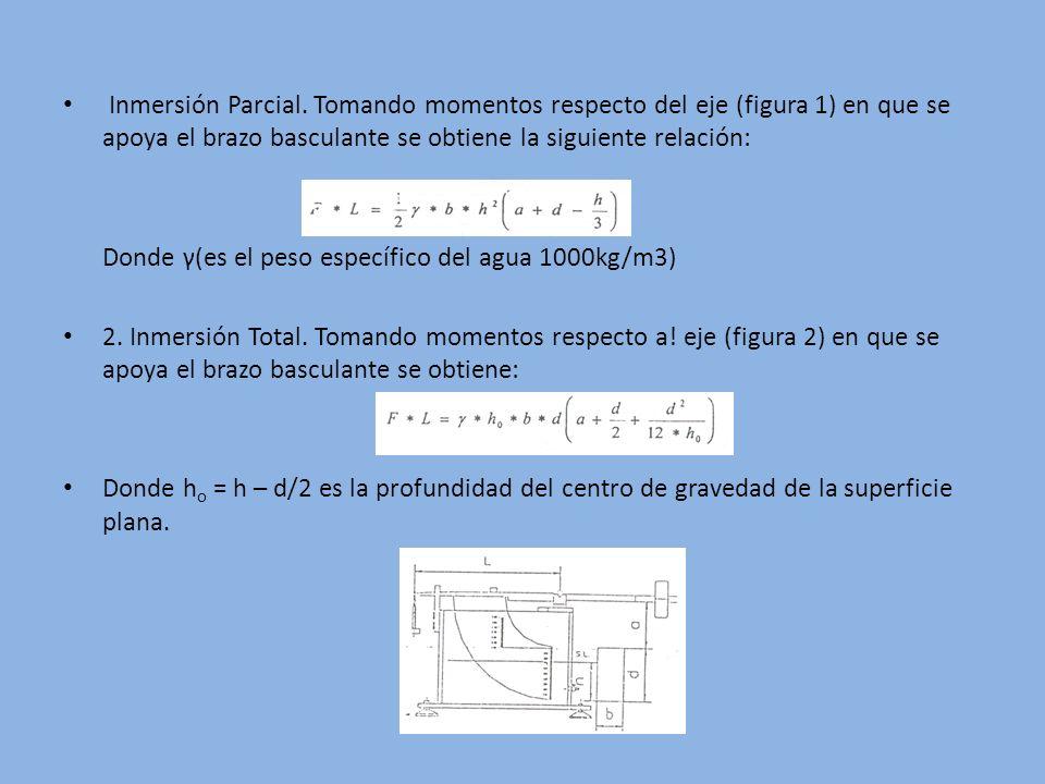 Inmersión Parcial. Tomando momentos respecto del eje (figura 1) en que se apoya el brazo basculante se obtiene la siguiente relación: Donde γ(es el pe