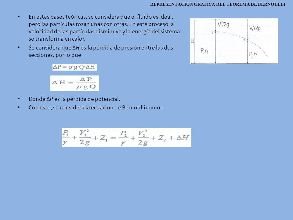 En estas bases teóricas, se considera que el fluido es ideal, pero las partículas rozan unas con otras. En este proceso la velocidad de las partículas