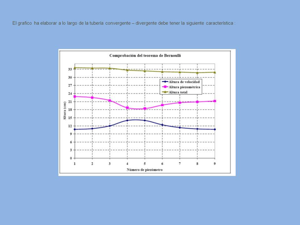 El grafico ha elaborar a lo largo de la tubería convergente – divergente debe tener la siguiente característica :