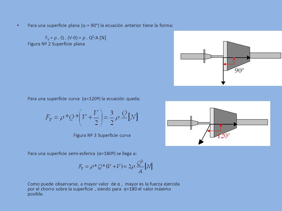 Para una superficie plana ( = 90°) la ecuación anterior tiene la forma: F y =. Q. (V-0) =. Q 2 A N Figura Nº 2 Superficie plana Para una superficie cu