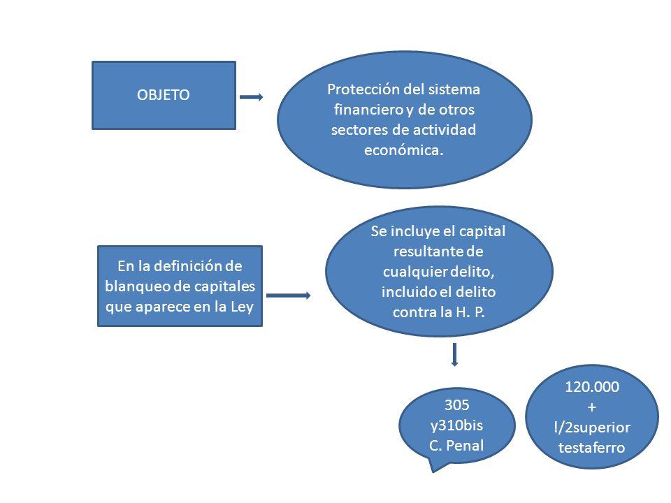 OBJETO Protección del sistema financiero y de otros sectores de actividad económica. En la definición de blanqueo de capitales que aparece en la Ley S