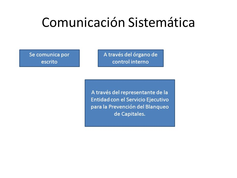 Comunicación Sistemática Se comunica por escrito A través del órgano de control interno A través del representante de la Entidad con el Servicio Ejecu