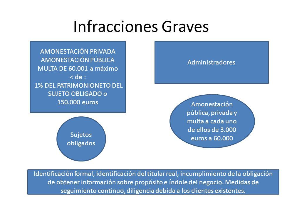 Infracciones Graves AMONESTACiÓN PRIVADA AMONESTACIÓN PÚBLICA MULTA DE 60.001 a máximo < de : 1% DEL PATRIMONIONETO DEL SUJETO OBLIGADO o 150.000 euro