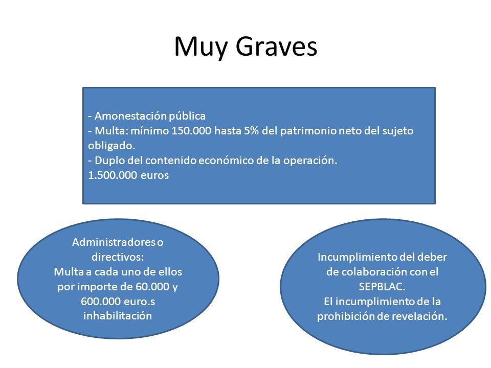 Muy Graves - Amonestación pública - Multa: mínimo 150.000 hasta 5% del patrimonio neto del sujeto obligado. - Duplo del contenido económico de la oper