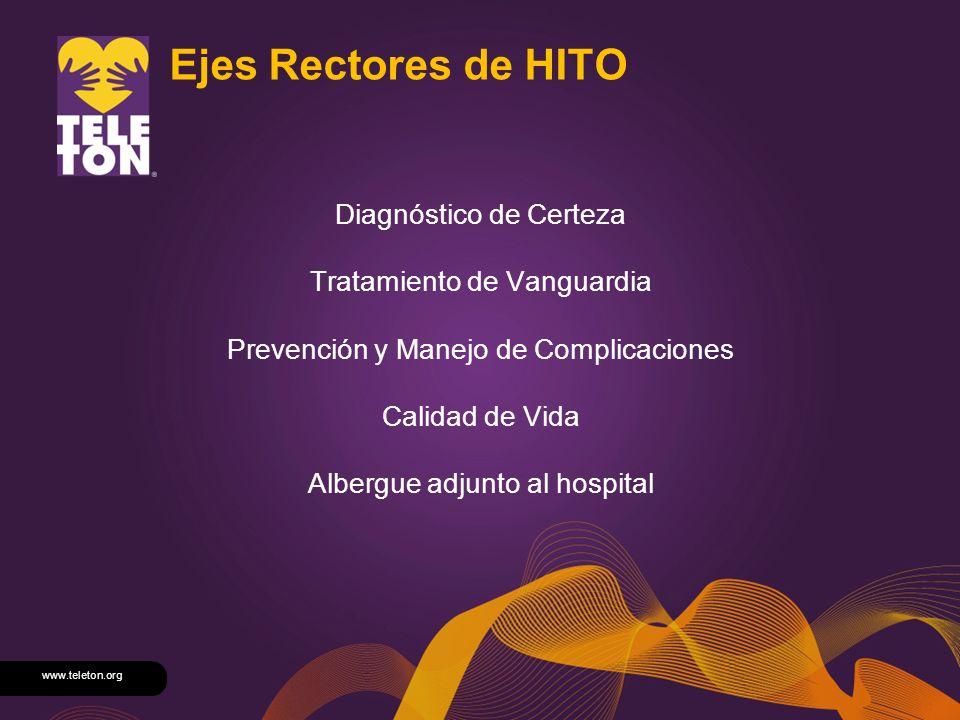 www.teleton.org Ejes Rectores de HITO Diagnóstico de Certeza Tratamiento de Vanguardia Prevención y Manejo de Complicaciones Calidad de Vida Albergue