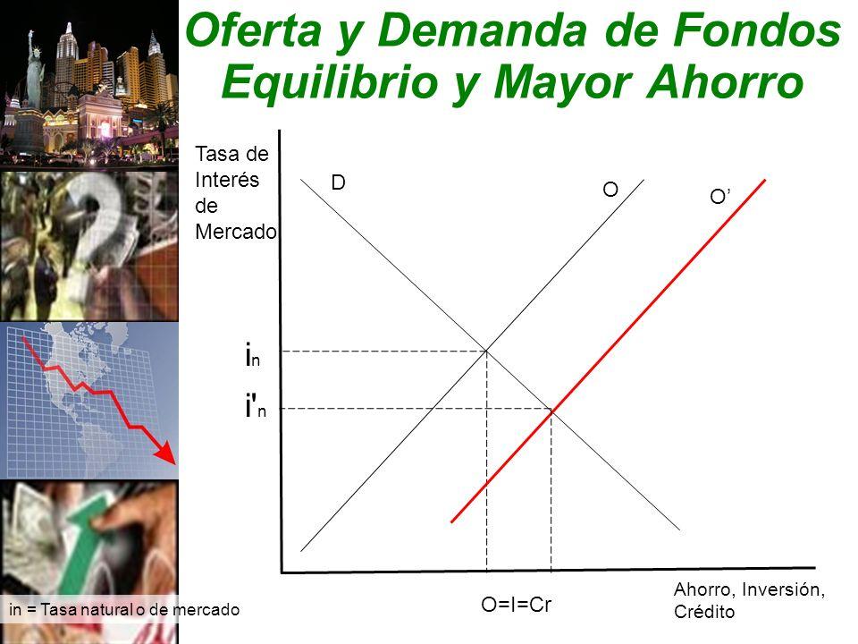 Oferta y Demanda de Fondos Equilibrio y Mayor Ahorro Ahorro, Inversión, Crédito O D inin O=I=Cr in = Tasa natural o de mercado Tasa de Interés de Mercado O i n