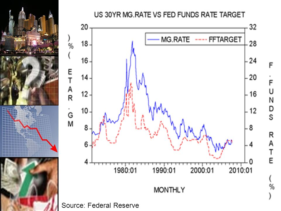 Long Term Short Term Rates Source: Federal Reserve